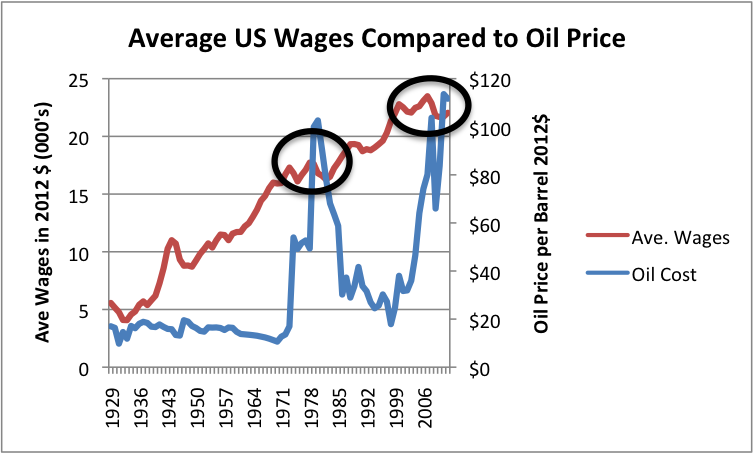 ave-wages-compared-to-us-oil-price-thousands-dec-2013