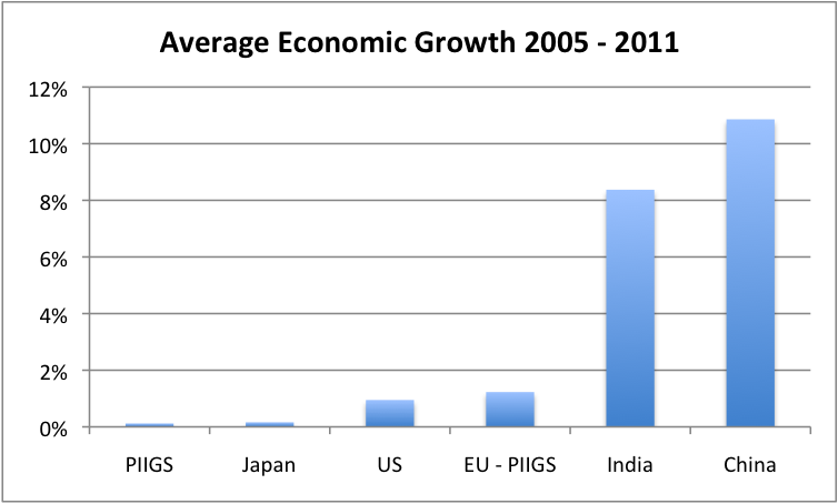 average-economic-growth-2005-2011