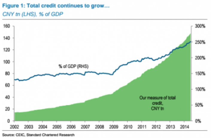 china-total-debt