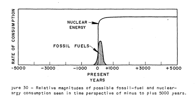 hubbert-_nuclear_fossil-fuel-to-50001