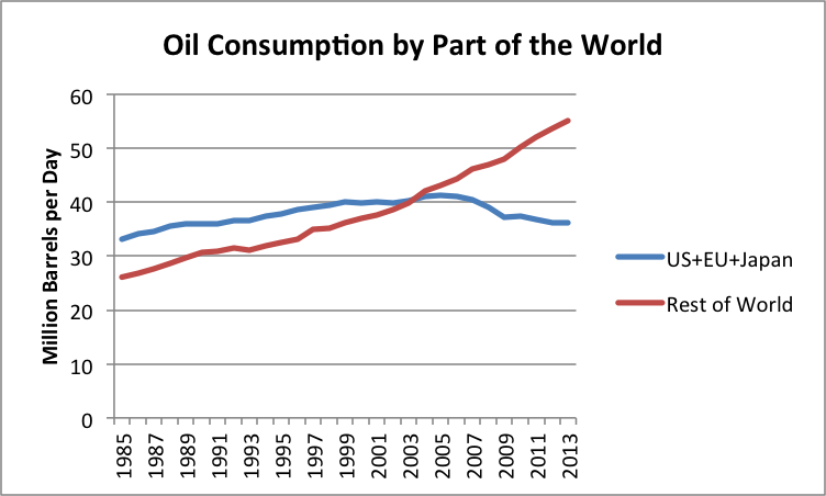 oil-consumption-by-part-of-the-world-2013