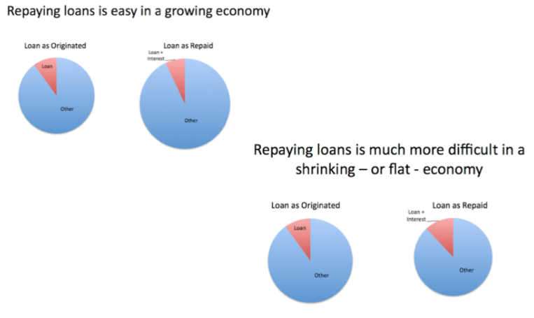 repaying-loans-growing-shrinking