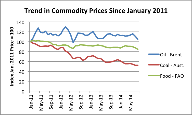 trend-in-commodity-prices-sine-jan-2011-v2