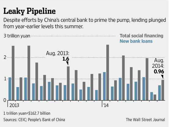 wsj-plunge-in-chinese-lending